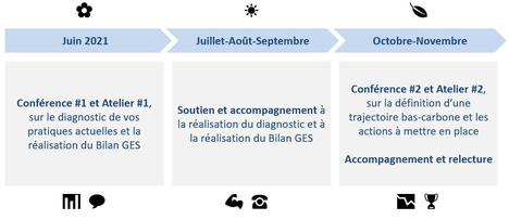 Calendrier accompagnement Trajectoire bas-carbone